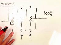 Simple Explanation: Cross Matching on Betfair